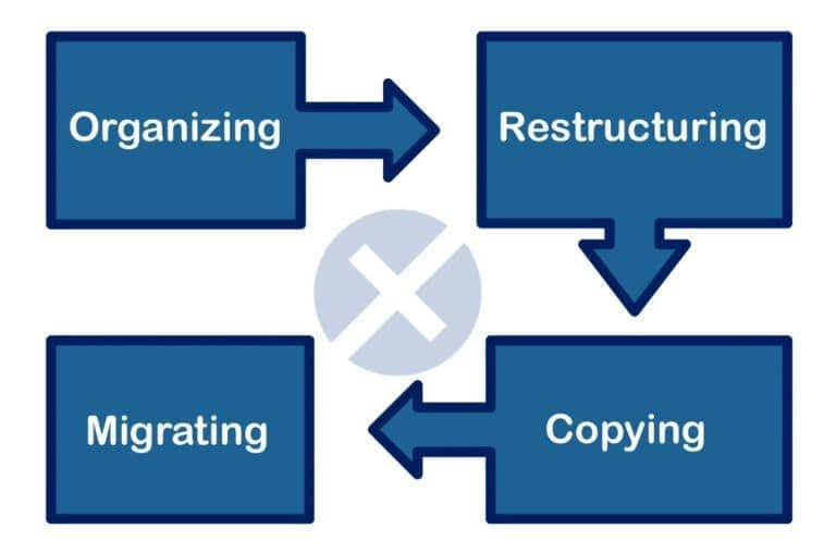 Data Migration Definition Process