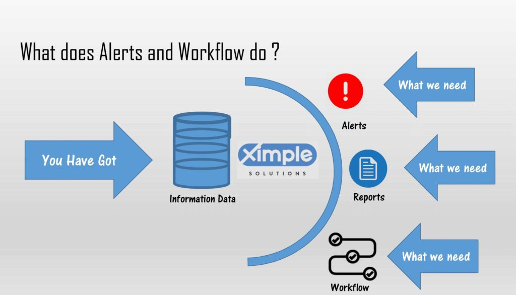 Ximple Workflow and Alerts