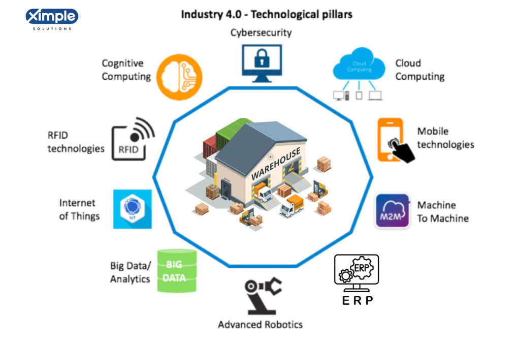 Simulation - industry 4.0