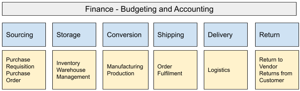 supply chain distribution software