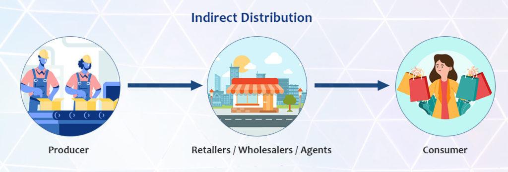 Indirect Distribution